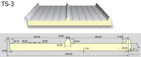 TS-3 tetőpanel PUR, PIR (3 bordás)