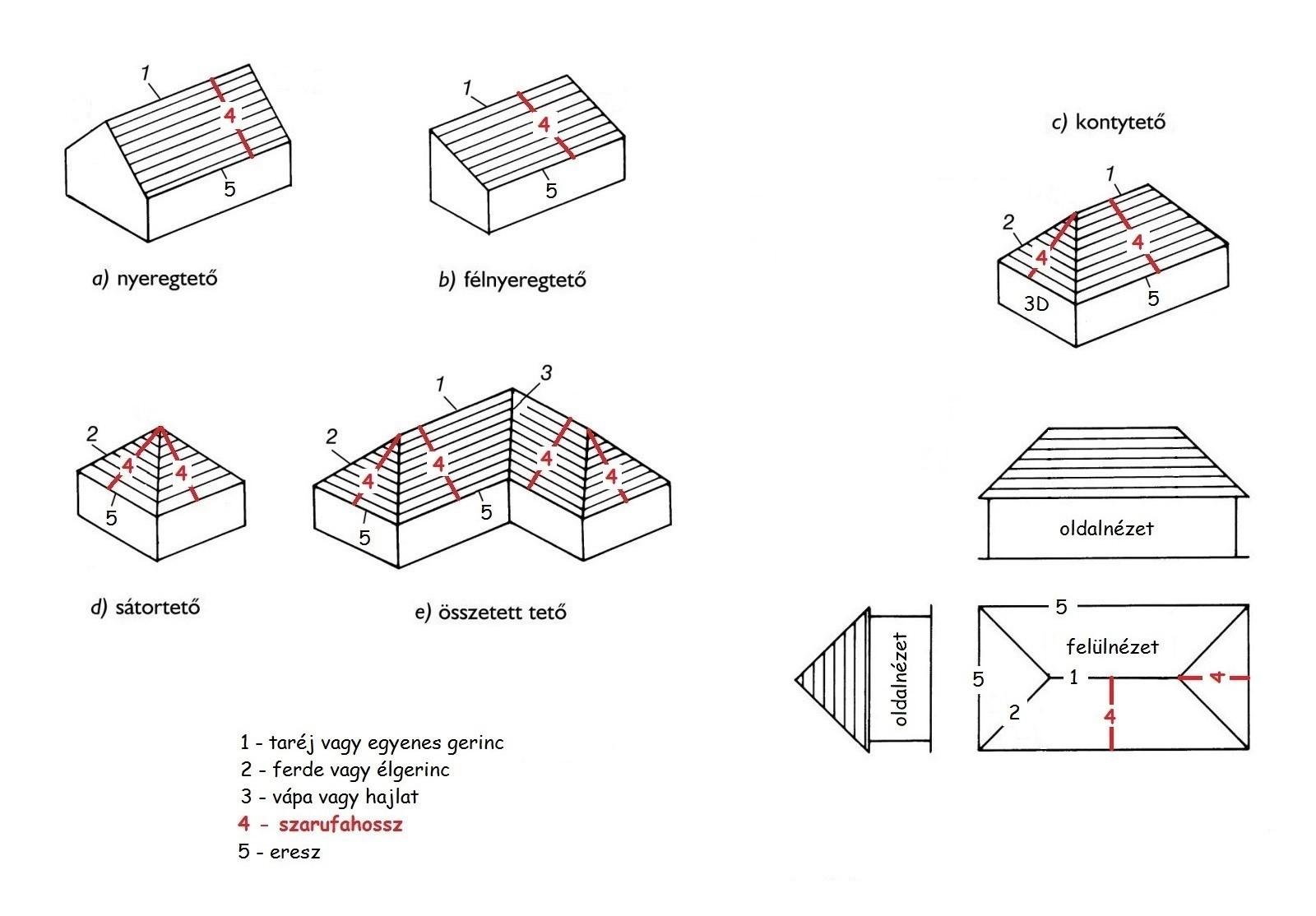 tetőformák és méretek